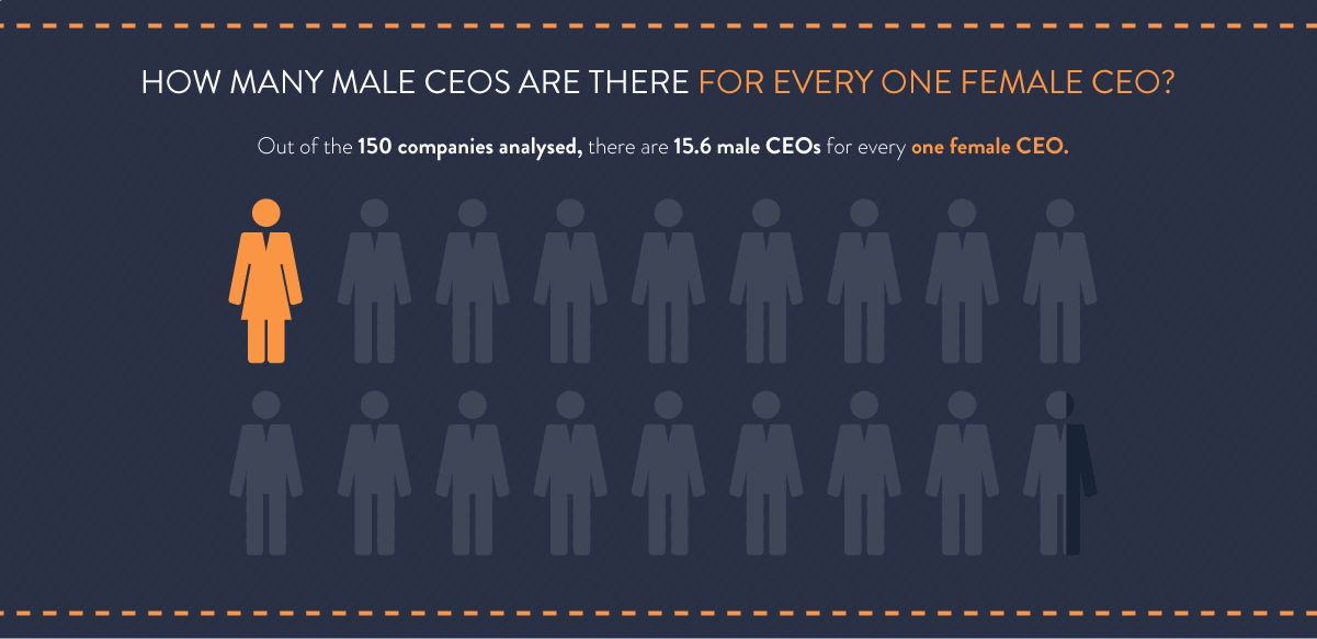 How many male CEOs there are for every women