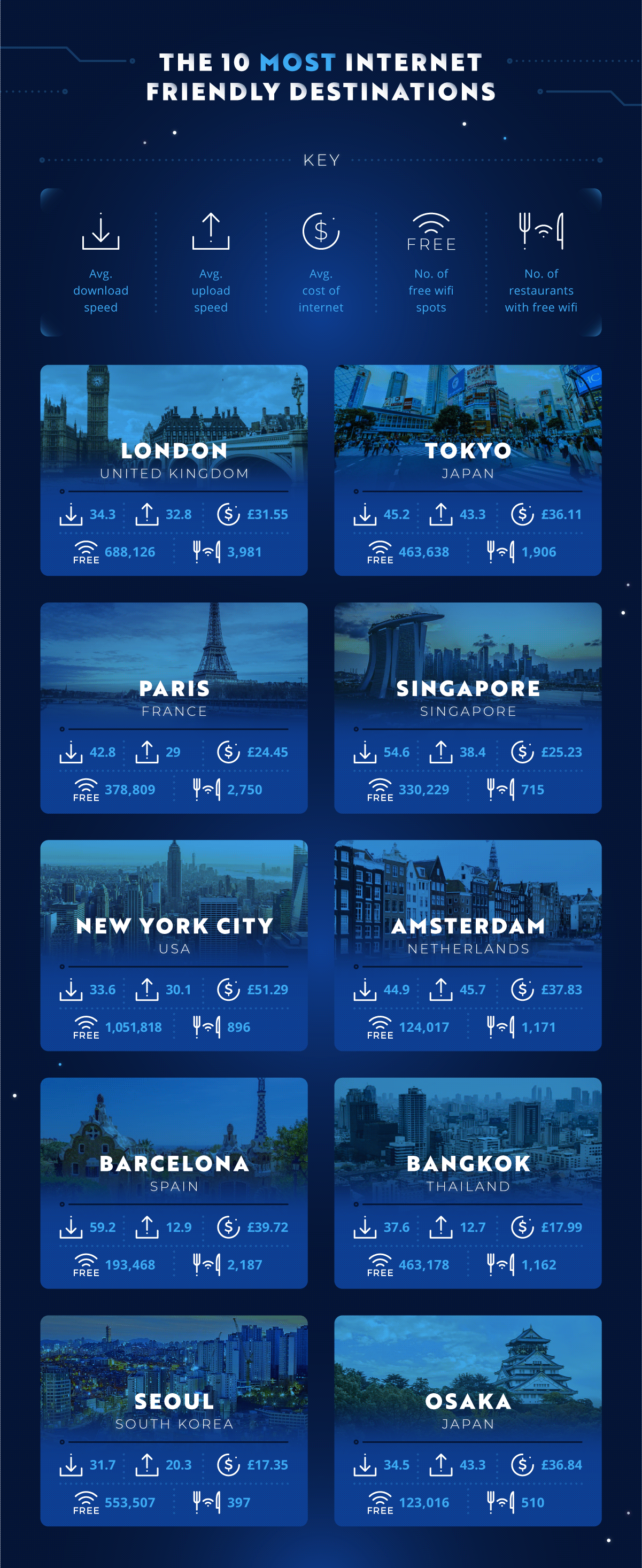 Top 10 Most Internet Friendly Cities