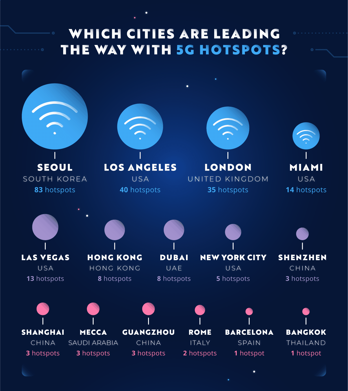 Cities Leading With 5G Hotposts