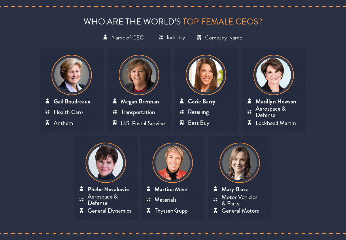 Who are the world's top female CEOs