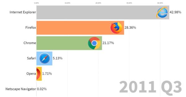 Internet Browser Market Share 1996-2019