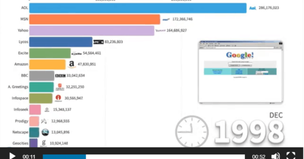 Watch The Most Popular Websites From 1993-2020 In Under 60 Seconds